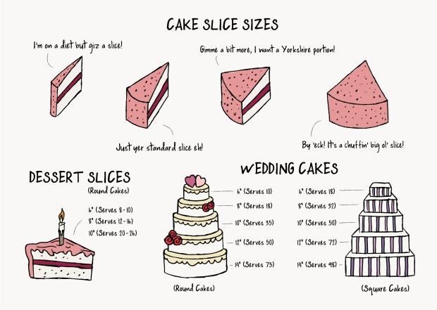 Cake Slice Guide